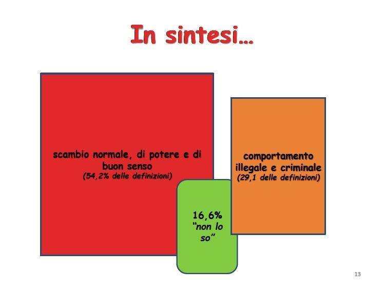 Ricerca dell'Università di Catania